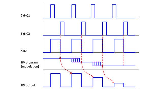 fast-amplitude-modulator-timing.jpg