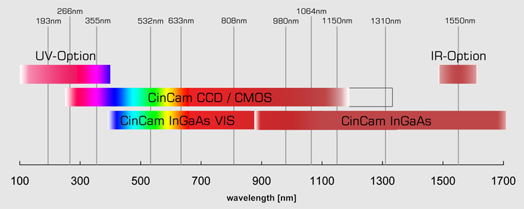 CinCam-CCD-CMOS-InGaAs-sensitivity-range.jpg